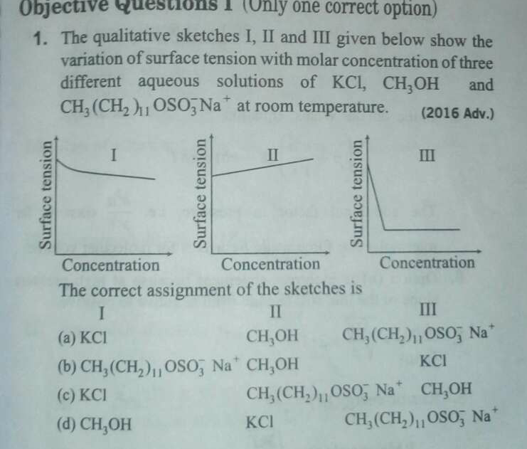 The qualitative sketches I, II and III given below show the variation of surface tension with molar concentration of three different aqueous solutions of KCl,CH_3OH
