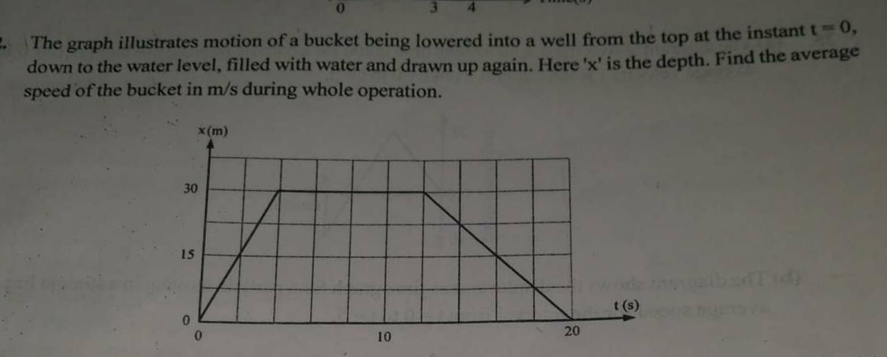 The graph illustrates motion of a bucket being lowered into a well from the top at the instant t=0 down to the water level, filled with water and drawn up again. He