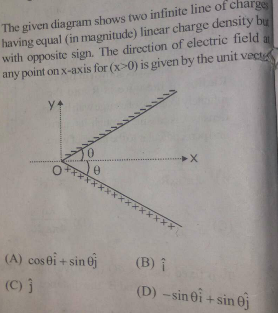 The given diagram shows two infinite line of charges having equal (in magnitude) linear charge density but with opposite sign. The direction of electric field at any